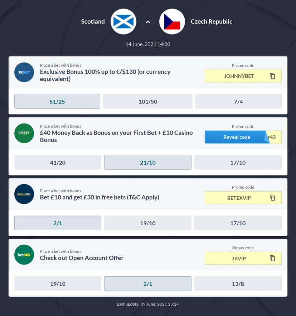Scotland vs Czech Republic Betting Tips