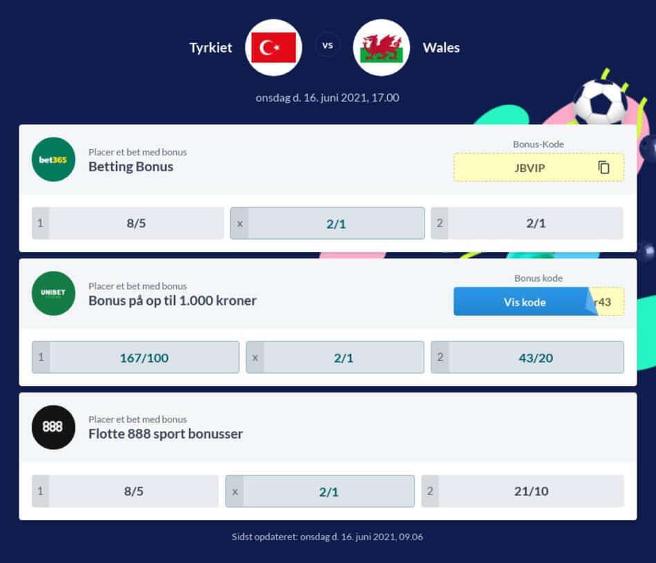 Tyrkiet – Wales Betting Odds